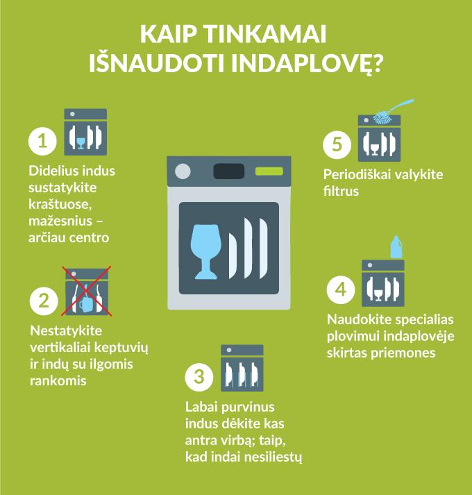 Indaplove-infografikas