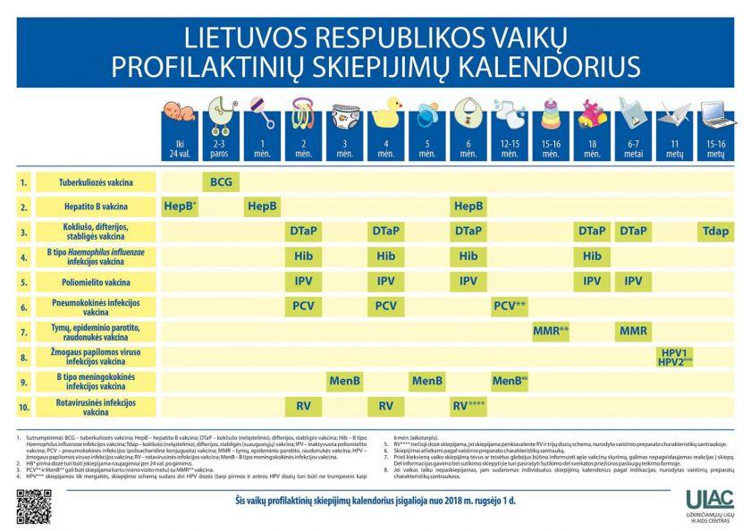 Skiepijimai nuo ŽPV per porą metų reikšmingai padidėjo