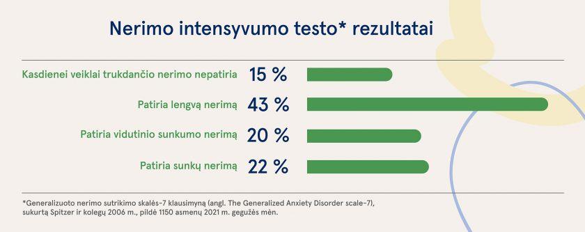 Emocinė sveikata: nei vasariškas atgimimas, nei laisvėjantis karantinas negarantuoja mažiau nerimo. Į ką atkreipti dėmesį?